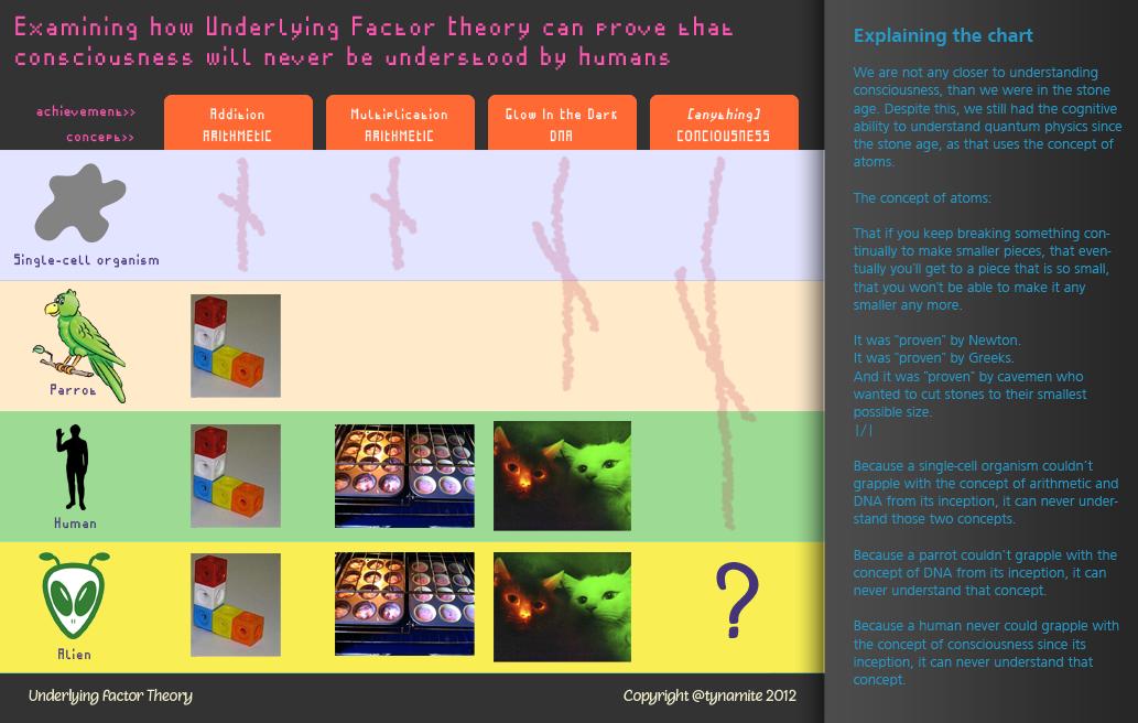 underpinning factor interpretation graph