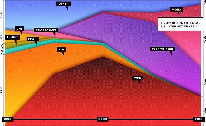 internet traffic in 2010
